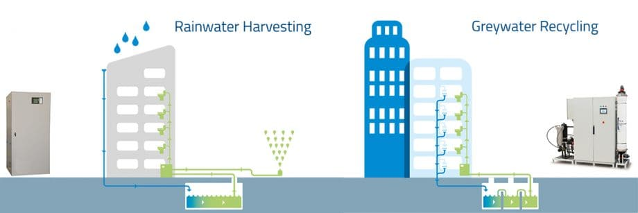 Waterscan Greywater Recycling and Rainwater Harvesting systems