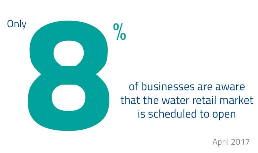 Only 8% of businesses aware of open water market